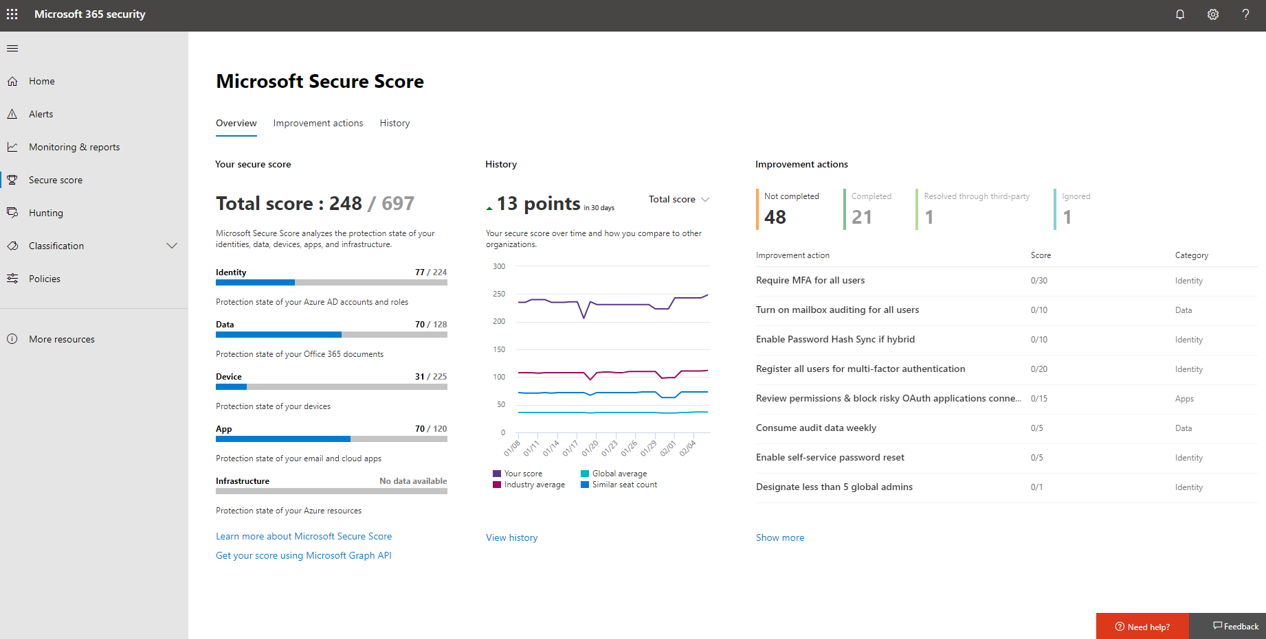 Gamification with Microsoft Secure Score